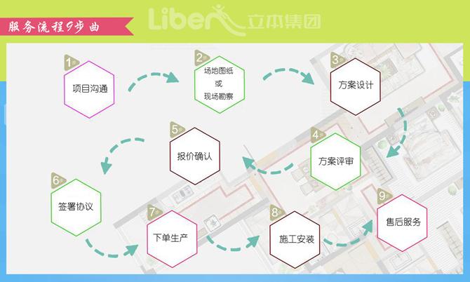 幼儿园滑梯合作流程图,滑梯注程9步曲